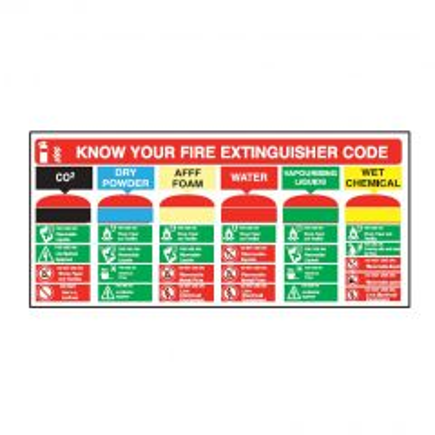 Know Your Fire Extinguisher Guidance Sticker 21x45.5cm
