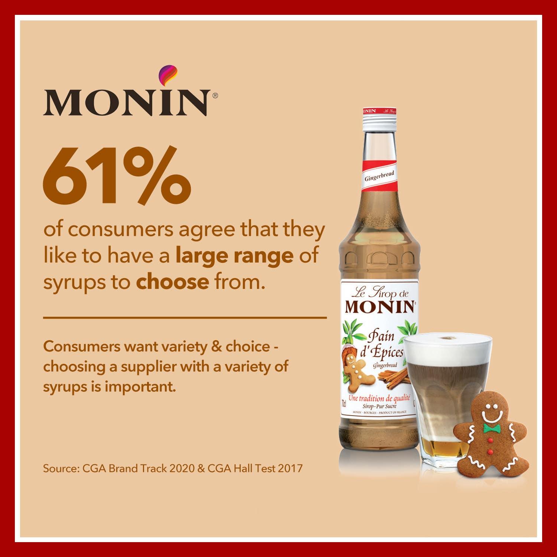 Monin Customer Facts